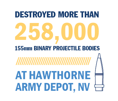 RCMD destroyed more than 258,000 projectile bodies at Hawthorne Army Depot, NV.