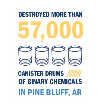 RCMD destroyed more than 57,000 canister drums in Pine Bluff, AR.