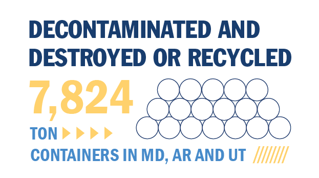 RCMD decontaminated and destroyed, or recycled, 7,824 ton containers in MD, AR and UT.