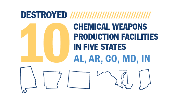 RCMD destroyed 10 chemical weapons production facilities in five states.